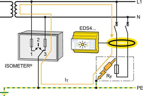 Operating principle of insulation fault location