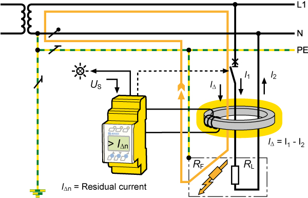How does residual current monitoring work?
