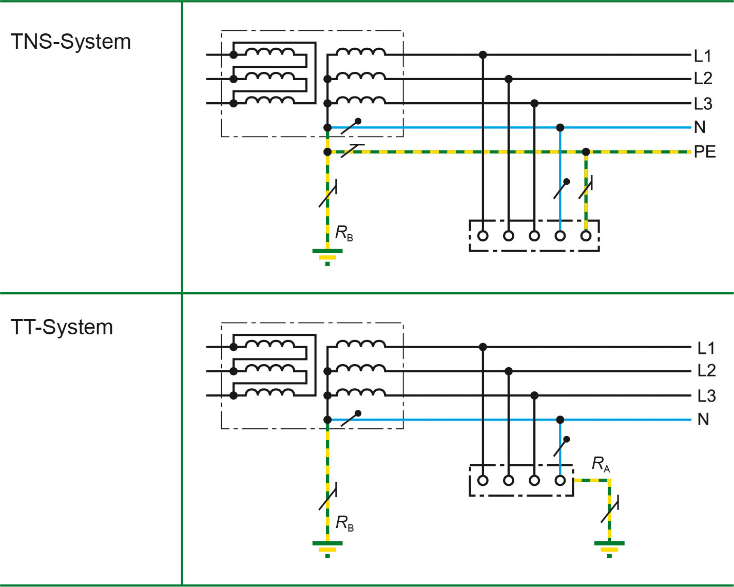 TN-S/TT-System